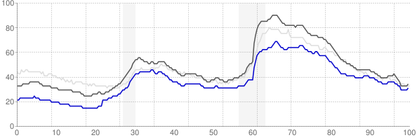 Durham, North Carolina monthly unemployment rate chart